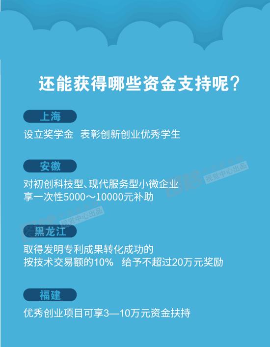 【2017年陕西大学生创业扶持政策】
